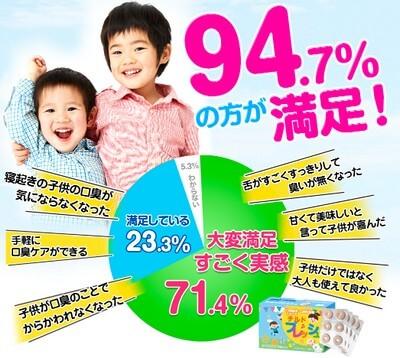 子供の口臭に対して94.7%満足