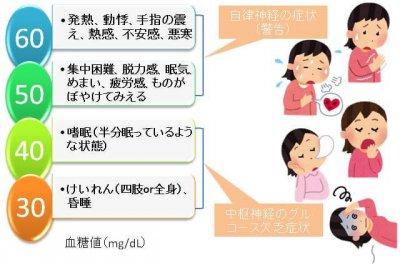 低血糖症状