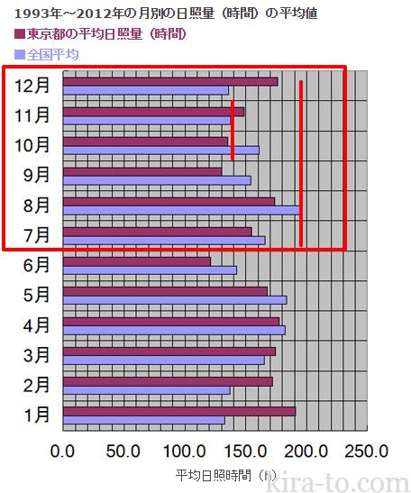 東京都の20年間の平均日照時間を知ってソーラー(太陽光)発電に役立てる ソーラー(太陽光)発電システムで売電エコ生活 No.82
