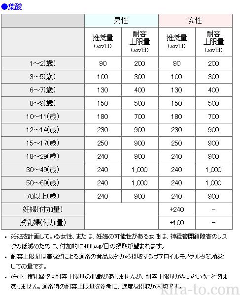 ビタミン 日本人の食事摂取基準 2015年版 より 栄養成分ナビ