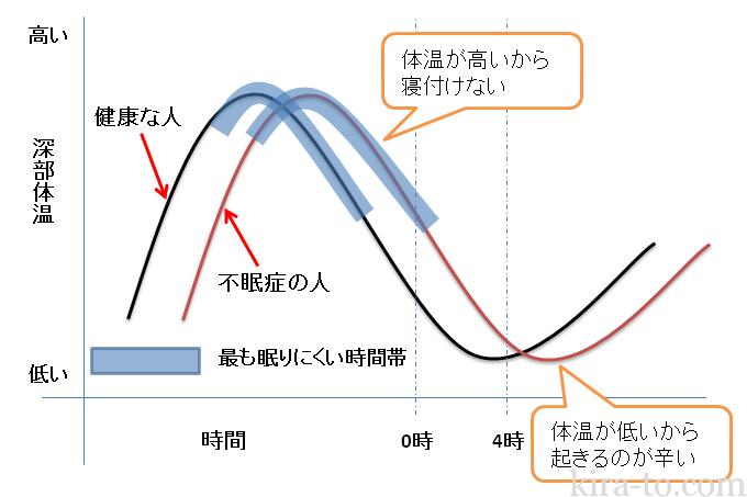不眠症の人の深部体温リズム