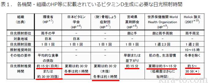 体内で必要とするビタミンD生成に要する日照時間の推定 -札幌の冬季にはつくばの3倍以上の日光浴が必要-|2013年度|国立環境研究所