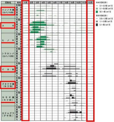 花粉症カレンダー