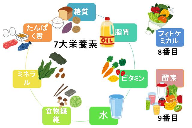 7大栄養素
