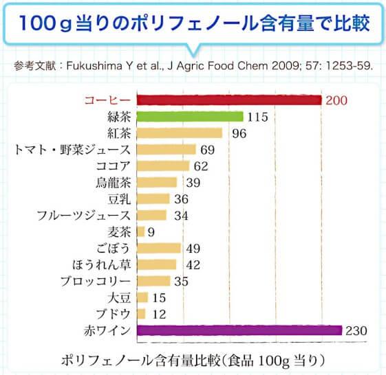 100g中のポリフェノールの含有量