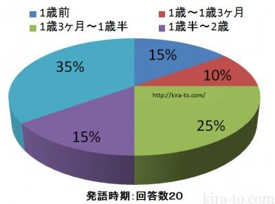 赤ちゃんしゃべる時期円グラフ