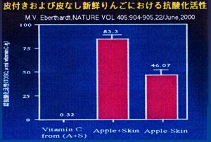 皮つきりんご抗酸化作用