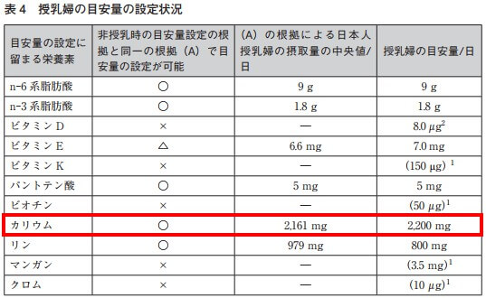 授乳婦カリウム摂取量