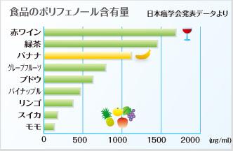 バナナのポリフェノール含有量