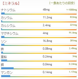 甘酒成分表2