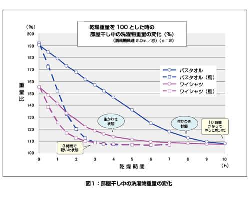 扇風機で風を送る場合の比較グラフ