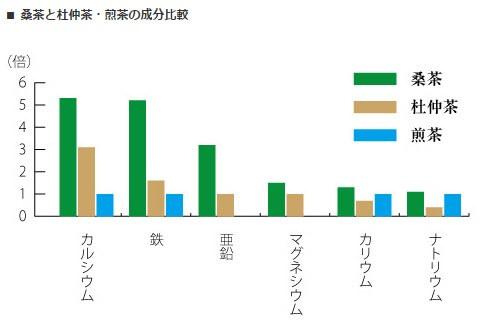 桑の葉茶他の茶との比較表
