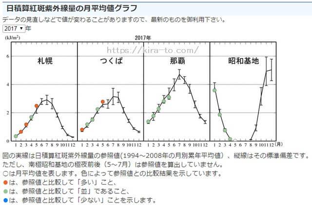日積算紅斑紫外線量の月平均値グラフ