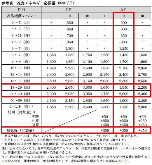 日本人の食事摂取基準(2015年)