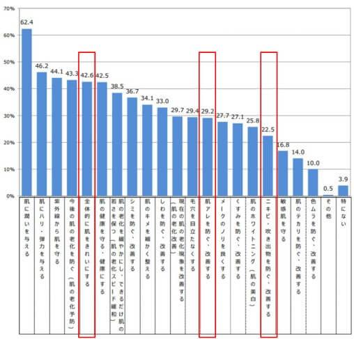 肌荒れ、シミ女性悩みグラフ