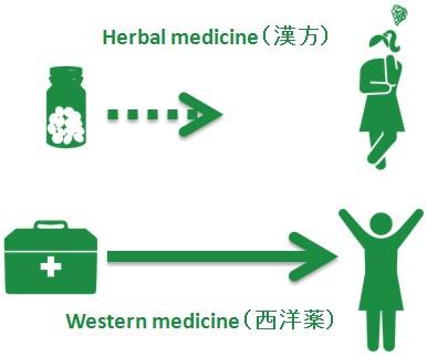漢方薬の即効性
