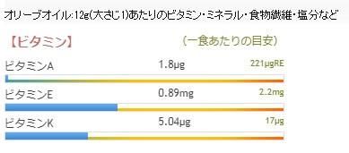 オリーブオイルにはビタミンA、Eが多く含まれています。