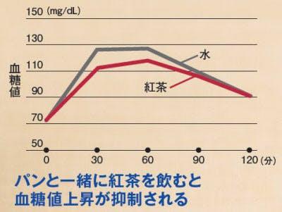 紅茶で血糖値を抑える 引用